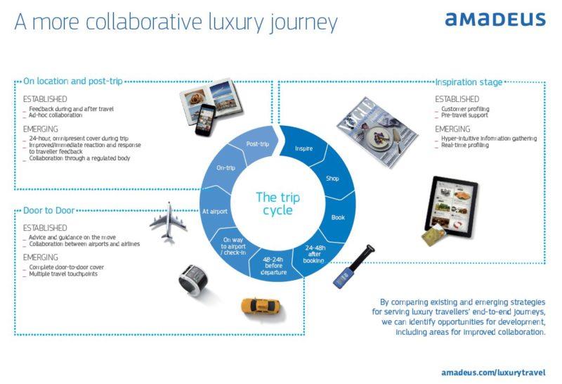 Collaborative luxury journey