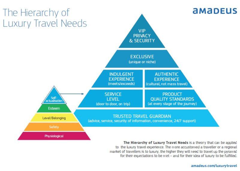 Hierarchy of Luxury Travel needs