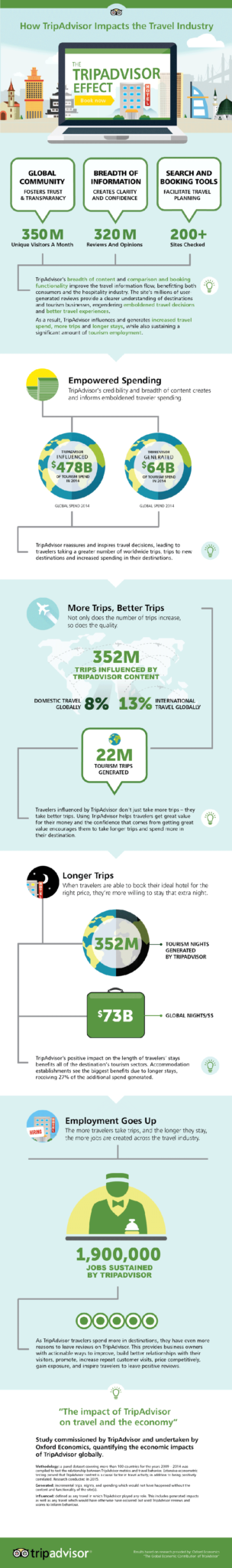 taoxford_econtourism_infographic_global_2016
