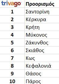 top-destinations