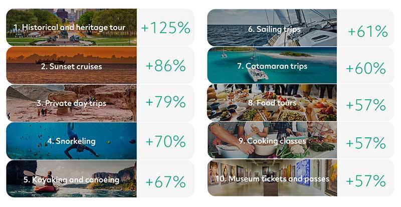 TripAdvisor: Ποιες δραστηριότητες κερδίζουν τους ταξιδιώτες παγκοσμίως