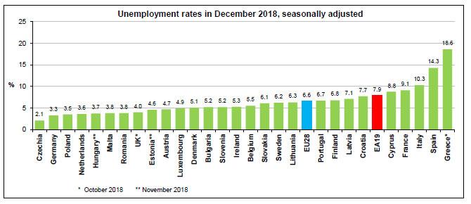 Στο 18.6% η ανεργία στην Ελλάδα - Σημαντική πτώση από πέρυσι - Παραμένει πολύ υψηλό το ποσοστό