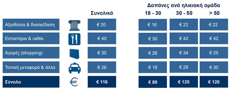 Για ποιο λόγο επιλέγουν οι ταξιδιώτες την Αθήνα;