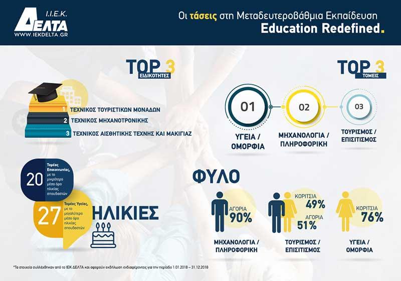 Στους οι τομείς Σπουδών με τη μεγαλύτερη ζήτηση ο Τουρισμός