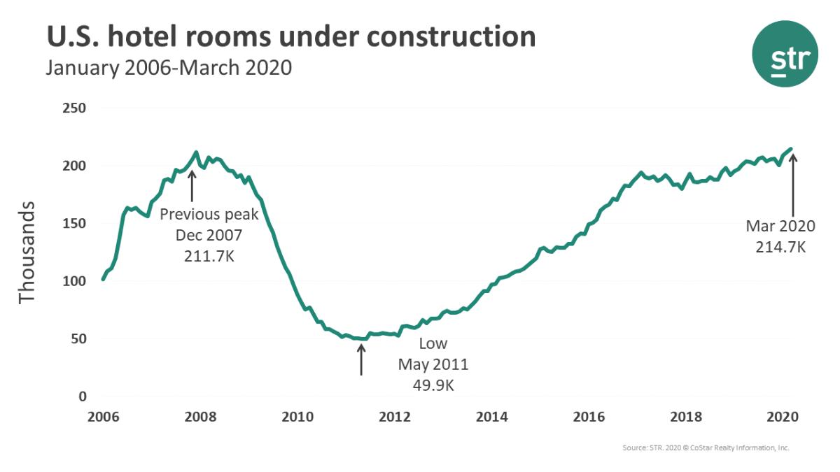 Η κατασκευή ξενοδοχείων στις ΗΠΑ κορυφώθηκε το Μάρτιο