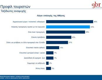 ΕΞΑΑ: Οι κύριοι λόγοι ταξιδιού στην Αθήνα το 2020 ήταν το ισχυρό'brand name' και η αίσθηση ασφάλειας