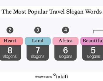 Ταξιδιωτικά slogan ανά τον κόσμο: Ποιες είναι οι πιο συχνές λέξεις που χρησιμοποιούνται;
