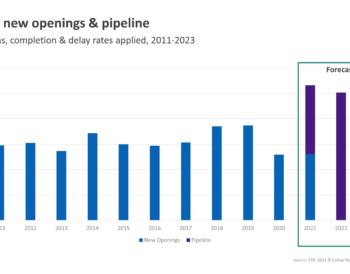 Αριθμός ρεκόρ νέων ξενοδοχειακών δωματίων στην Ευρώπη