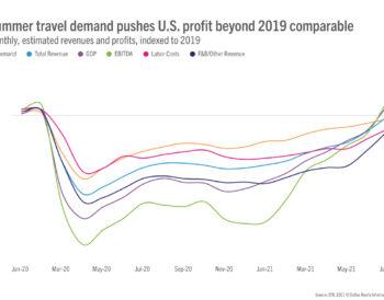 Τα ξενοδοχεία των ΗΠΑ ξεπέρασαν το επίπεδο κερδών του 2019 τον Ιούλιο